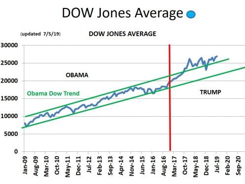 CHART GDP - 3 Dow Jones Industrial Average