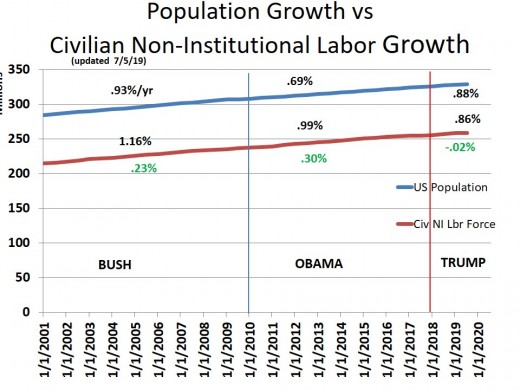 CHART EMP - 7: Population Growth vs Non-Institutional Labor Growth