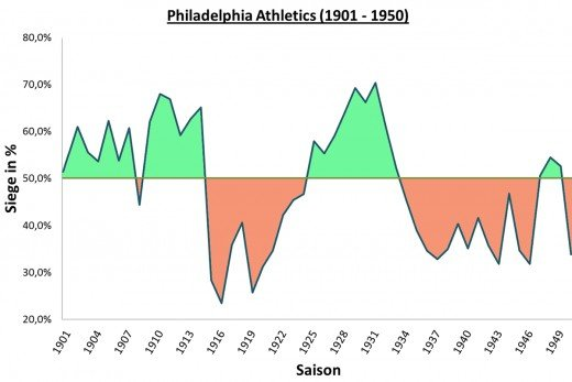 This graph shows the up-and-down seasons of the Philadelphia A's from 1901-50.