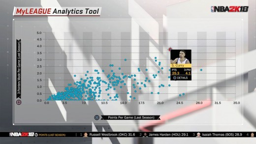 2K18 MyLeague, just like 2K17 MyLeague, has major improvements that make the game mode once again great