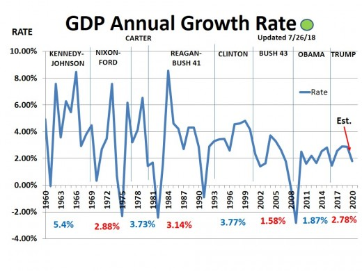 CHART GDP-6  Annual GDP Growth Rate - 6/30/19