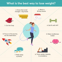 How Did I Lose My Weight ?