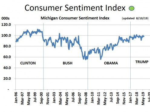 CHART MISC - 3  Consumer Confidence (8/10/19)