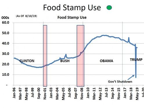 CHART EMP - 6  FOOD STAMP USE (8/10/19)