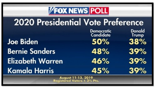 Trump loses to top 4 Dems