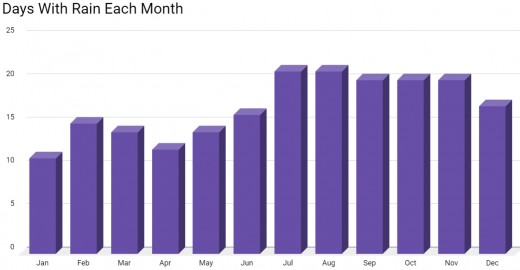 This chart shows the number of days with rain each month. Data source: St. Lucia Meteorological Service