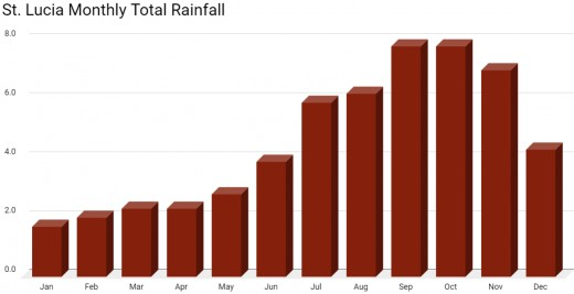 The average monthly rainfall climbs until reaching a high point in September and October. Data source: St. Lucia Meteorological Service