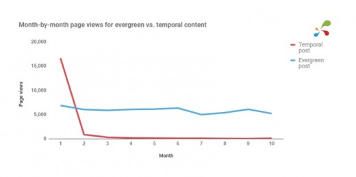 How seasonal content compares to evergreen content over a period of time
