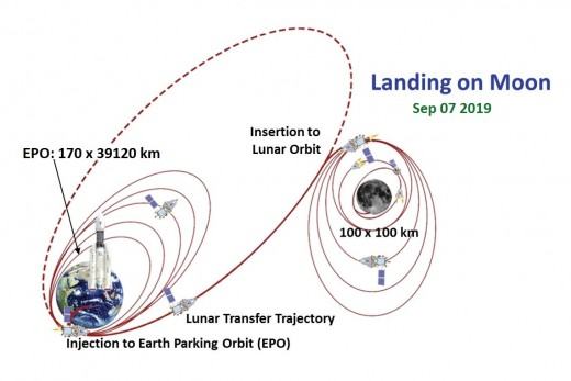 The lunar mission illustration - Source: ISRO