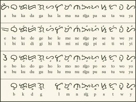 The complete Baybayin Alphabet