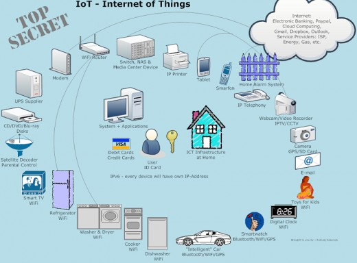 Chain of home devices (including Internet of Things) that use passwords or pin.