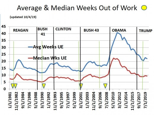 CHART EMP - 4: Mean and Median Weeks Out of Work (dashed line is the difference)