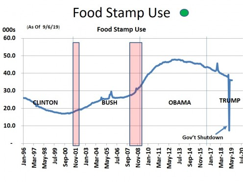 CHART EMP - 6  FOOD STAMP USE 9/6/19)