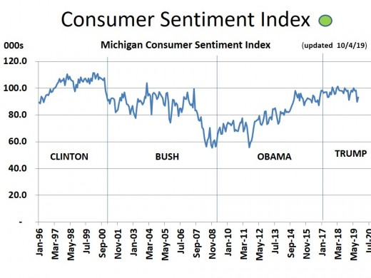 CHART MISC - 3  Consumer Confidence (10/4/19)