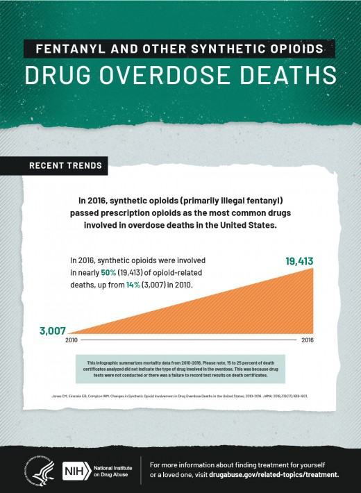 Rise in deaths due to accidental overdose.
