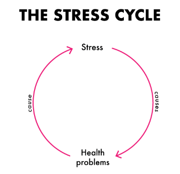Stress and Health Problems