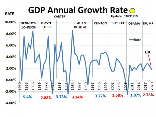 CHART GDP-6  Annual GDP Growth Rate - 11/1/19