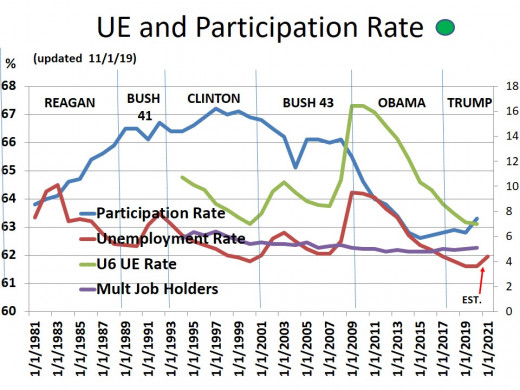 CHART EMP - 2: Participation Rate, Unemployment Rate, U-6 Rate