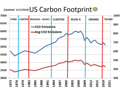 CHART MISC - 6  U.S. Carbon Footprint - 11/1/19