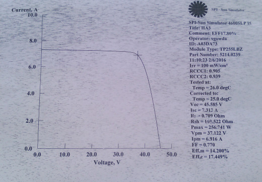 Solar panel simulation testing results