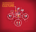 Importance of Organizational Culture for the Success of an Organization