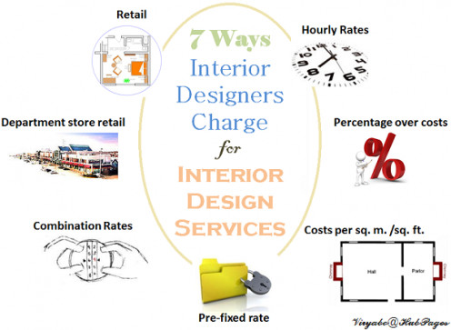 7 Different Ways Interior Designers Can Charge for Their Services