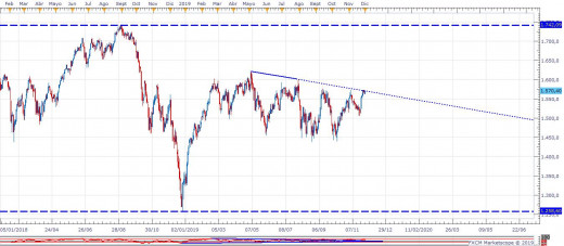 Daily Chart of Russell 2000