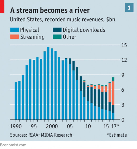 A visual representation of music streaming's rise to dominance.