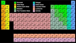 Real-Life Use of Periodic Table Elements