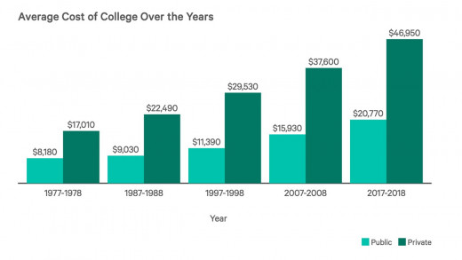In the last 40 years the average cost of college, including tuition and room and board, has increased by more than 150%