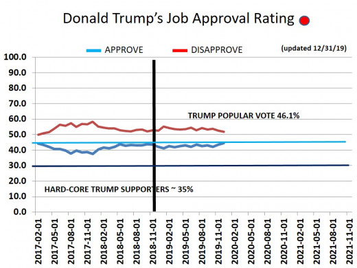 CHART 17 - TRUMP APPROVAL RATING - OVERALL -  12/31/2019