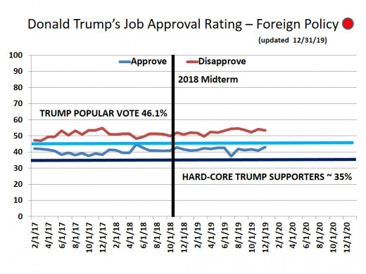CHART 19 - TRUMP APPROVAL RATING - FOREIGN RELATION -  12/31/2019