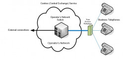 Business Telephony - IP Centrex Up In The Clouds