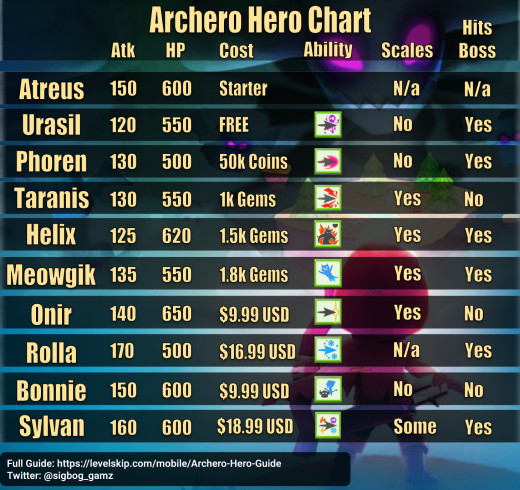 """A quick summary of everything you need to know about """"Archero"""" heroes. For more details read below."""