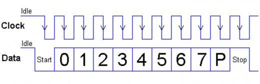 PS2 waveform for Keyboard