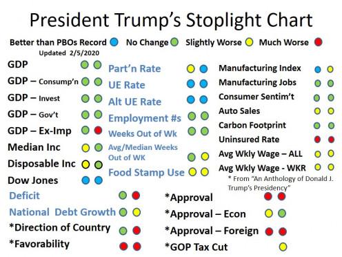 CHART 2 - President Trump's Stoplight Chart - Feb 5, 2020