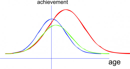Modified Normal Curve for Different Individuals