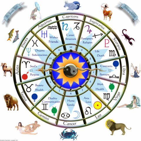 Astrology Chart divination