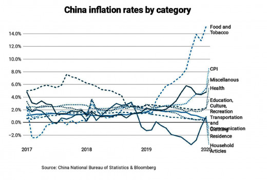 Statistics of China's inflation rates for the major consumer categories, as defined by the Chinese government as of Jan. 2020