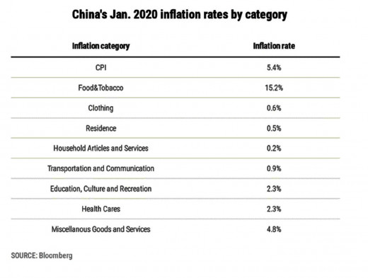 Breakdown of China's inflation by categories