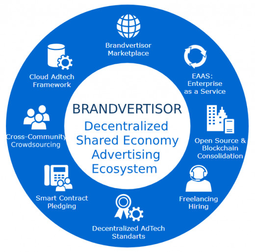 Decentralized Shared Economy Advertising Ecosystem: Display Advertising Marketplace Influencers Marketplace Marketing & Ad Agencies services Marketplace