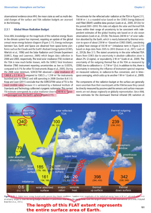 "Figure 6, Highlighted photocopy of page 181 IPCC Climate Change 2013: ""The Physical Science Basis"""