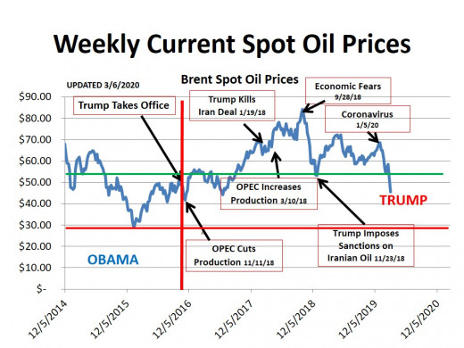 CHART 1 (3/6/20) - HISTORICAL SPOT OIL PRICE CHANGES OVER THE PERIOD OF THIS HUB (the lines represent technical markers; see commentary)