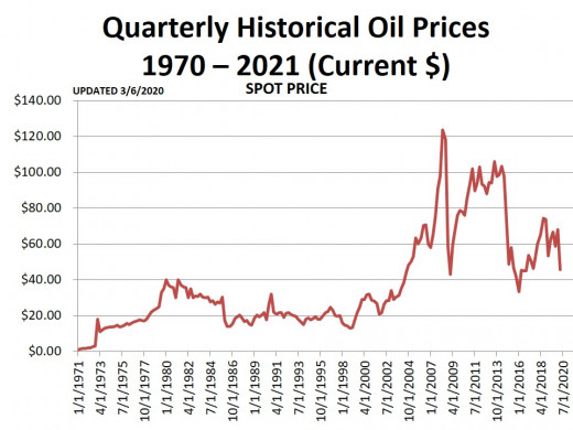 CHART 2 - Quarterly Prices - Current Dollars