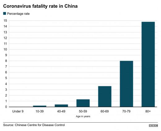 Coronavirus Fatality Rate in China