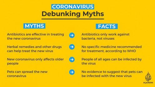 Facts of Coronavirus