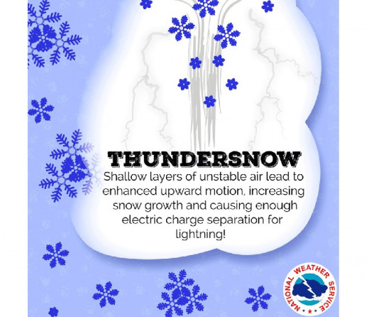 What is thundersnow? Definition from the US National Weather Service.