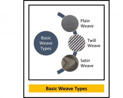 Types of Weaves in Woven Fabrics