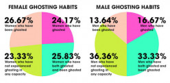 What Is Ghosting and Why Do You Do It?