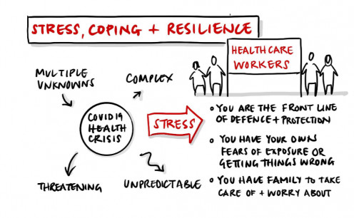 COVID-19 Stress, Coping, and Resilience